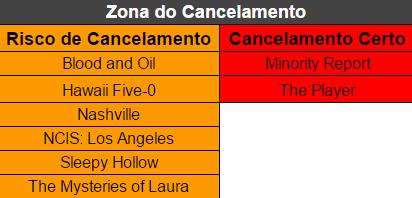zona de cancelamento 1ª análise