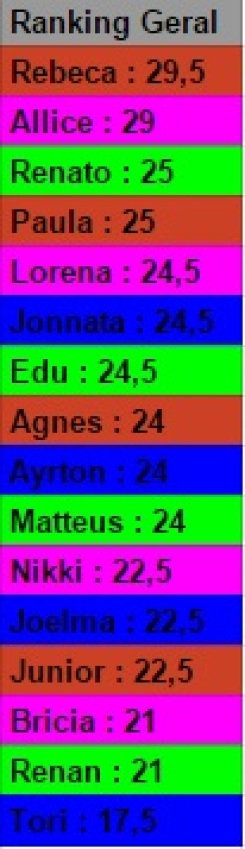 ranking geral