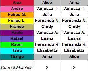Tabela AYTO season2